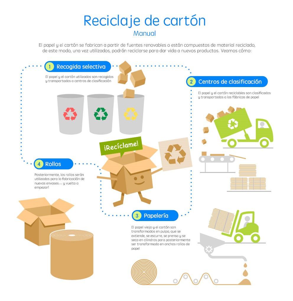 Proceso del reciclado de cartón