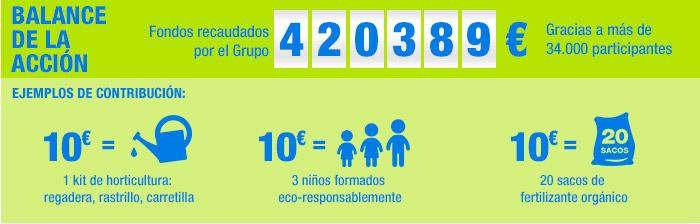 Balance de la Acción Mujeres y Medio Ambiente.