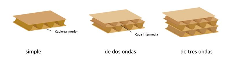 tipos de canales de caja de cartón