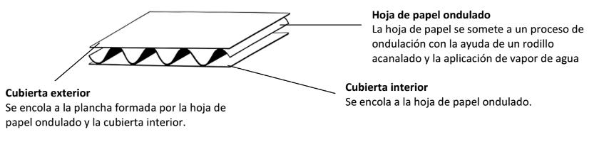 estructura de un canal simple