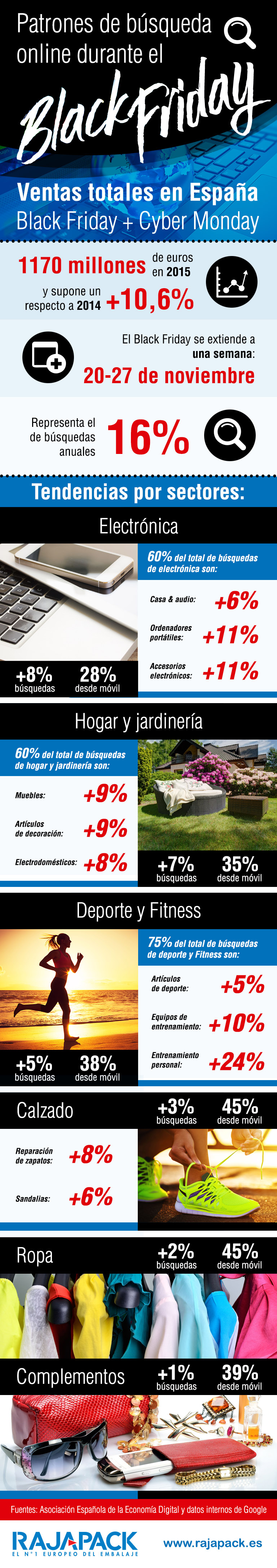 Principales tendencias de búsqueda en Google en Black Friday