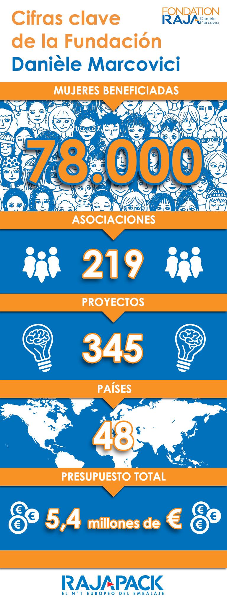Cifras clave de la Fundación Danièle Marcovici