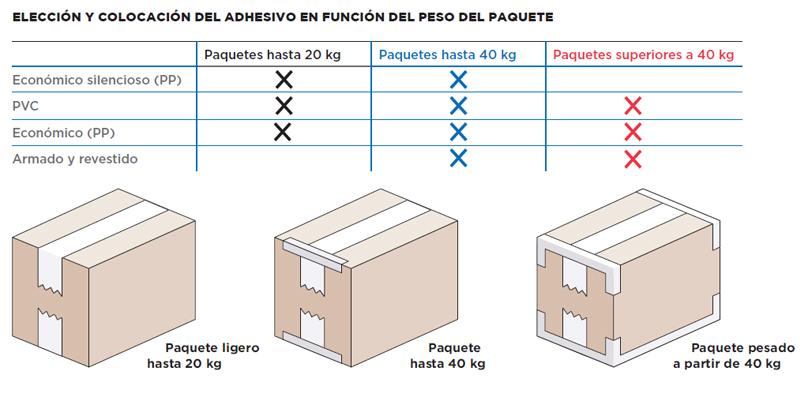 Formas de colocar la cinta adhesiva en los paquetes