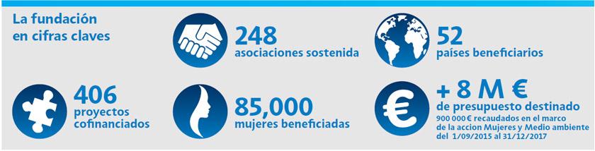 Cifras clave Fundación RAJA