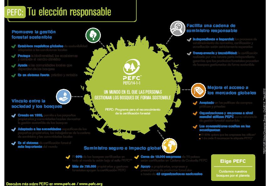 PEFC: Embalajes de bosques sostenibles
