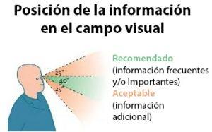Posición recomendada para la información en el campo visual